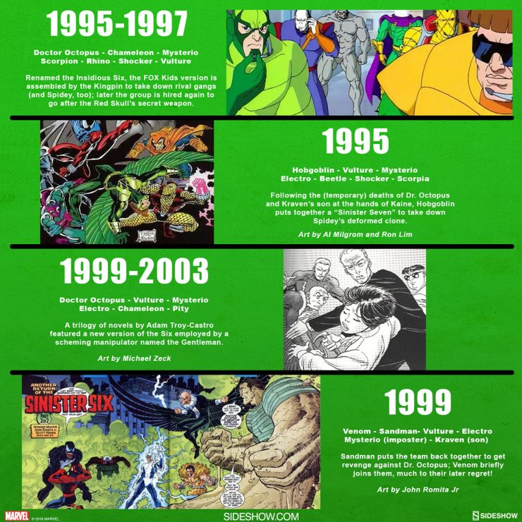 The Evolution of of Spider-Man's Sinister Six